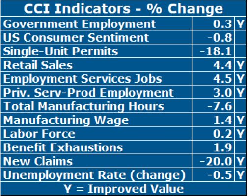 EIGHT OF TWELVE indicators had improved value year over year in the Rhode Island Current Conditions Index in November. / COURTESY LEONARD LARDARO