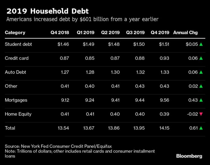 TOTAL U.S. household debt rose by $601 billion in the fourth quarter from a year earlier eclipsing $14 trillion. / BLOOMBERG NEWS