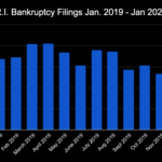 THERE WERE 138 bankruptcy filings in Rhode Island in January, two of which were business filings. / PBN GRAPHIC/CHRIS BERGENHEIM