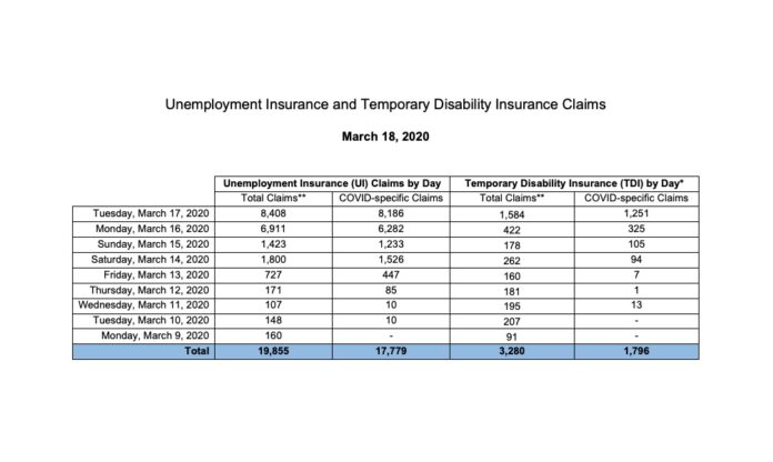 THE NUMBER of claims for unemployment benefits has accelerated in Rhode Island./COURTESY R.I. DEPARTMENT OF LABOR AND TRAINING.