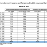 THE STATE has had a total of 53,971 claims for unemployment benefits as a result of the COVID-19 pandemic. / COURTESY R.I. DEPARTMENT OF LABOR AND TRAINING.