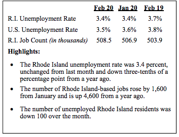 RHODE ISLAND unemployment was 3.7% prior to the sharp increase in the number of unemployed due to the threat of the coronavirus