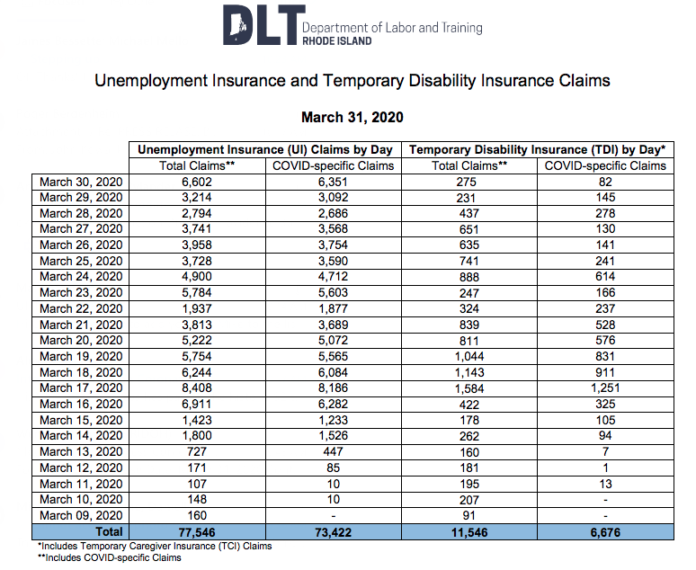 RHODE ISLAND UNEMPLOYMENT Insurance claims due to COVID-19 have passed 70,000 since March 9. / COURTESY R.I. DEPARTMENT OF LABOR AND TRAINING