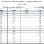 UNEMPLOYMENT INSURANCE filings in rhode Island due to COVID-19 exceeded 100,00 as of Tuesday. / COURTESY R.I. DEPARTMENT OF LABOR AND TRAINING