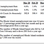 THE UNEMPLOYMENT RATE in Rhode Island in March, just prior to mass shutdowns of businesses and schools, increased 1 percentage point year over year to 4.6%. / COURTESY R.I. DEPARTMENT OF LABOR AND TRAINING