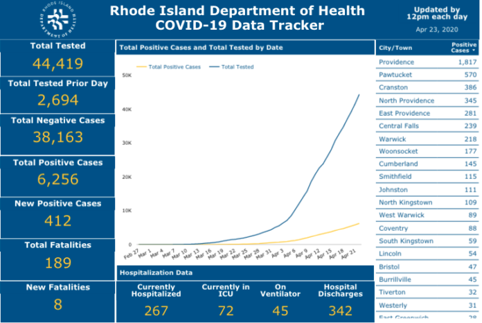 CASES OF COVID-19 in Rhode Island increased to 6,256 Wednesday. / COURTESY R.I. DEPARTMENT OF HEALTH