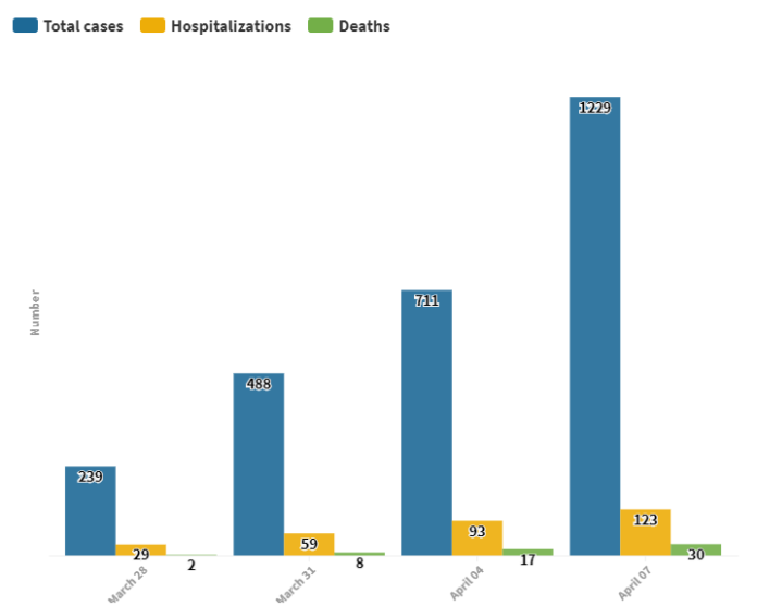 CASES OF COVID-19 reached 1,229 as of Tuesday. / PBN GRAPHIC/NANCY LAVIN