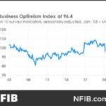 THE NFIB's Small Business Optimism Index posted its largest month-to-month decline in the index's history from February to March. / COURTESY NATIONAL FEDERATION OF INDEPENDENT BUSINESSES