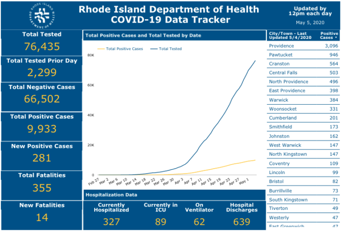 CASES OF COVID-19 in Rhode Island passed 9,900 on Monday. / COURTESY R.I. DEPARTMENT OF HEALTH