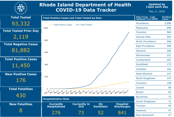 RHODE ISLAND identified another 176 cases of COVID-19 Sunday. / COURTESY R.I. DEPARTMENT OF HEALTH