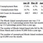 THE COVID-19 PANDEMIC and related closures pushed the state unemployment rate to 17% in April. / COURTESY R.I. DEPARTMENT OF LABOR AND TRAINING