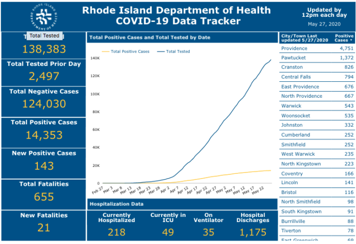 THE R.I. DEPARTMENT of Health says the number of COVID-19 cases in Rhode Island has grown by 143. / COURTESY R.I. DEPARTMENT OF HEALTH