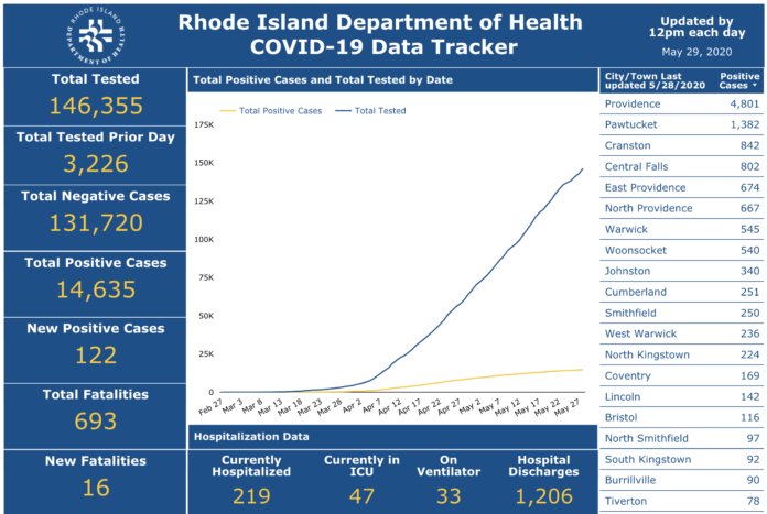 RHODE ISLAND health officials reported 16 new deaths due to COVID-19 on Thursday. / COURTESY R.I. DEPARTMENT OF HEALTH