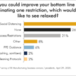 OVER A QUARTER of respondents in a survey of Rhode Island manufacturers said they did not want to see loosened restrictions related to the COVID-19 pandemic. / COURTESY POLARIS MANUFACTURING EXTENSION PARTNERSHIP