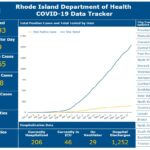 THE NUMBER OF PEOPLE hospitalized with COVD-19 in Rhode Island declined t0 206 on Sunday, the lowest number since early April. COURTESY R.I. DEPARTMENT OF HEALTH