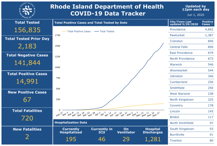 RHODE ISLAND deaths due to COVID-19 rose by only two on Sunday, bringing the state total to 720. / COURTESY R.I. DEPARTMENT OF HEALTH