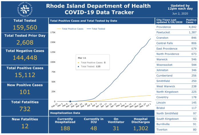 DEATHS DUE TO COVID-19 increased by 12 on Monday to total 732 to date in Rhode Island. / COURTESY R.I. DEPARTMENT OF HEALTH