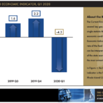RHODE ISLAND's gross domestic product was projected to have contracted at a 4.3% annualized rate in the first quarter of 2020. / COURTESY RHODE ISLAND PUBLIC EXPENDITURE COUNCIL AND THE CENTER FOR GLOBAL AND REGIONAL ECONOMIC STUDIES AT BRYANT UNIVERSITY