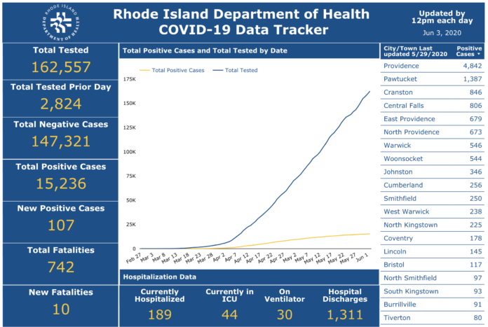DEATHS DUE TO COVID-19 in Rhode Island have totaled 742 so far. / COURTESY R.I. DEPARTMENT OF HEALTH