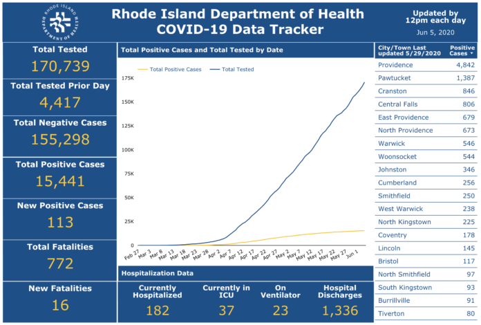 DEATHS DUE to COVID-19 in Rhode Island have totaled 772 to date. / COURTESY R.I. DEPARTMENT OF HEALTH