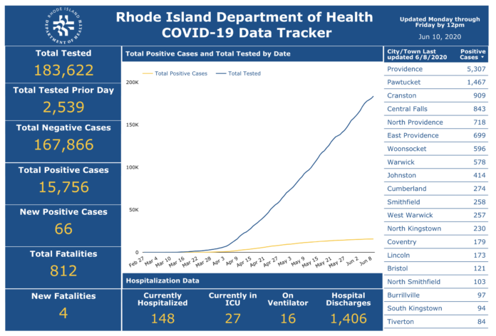 REPORTED CASES of COVID-19 in Rhode Island rose by 66 on Tuesday. / COURTESY R.I. DEPARTMENT OF HEALTH