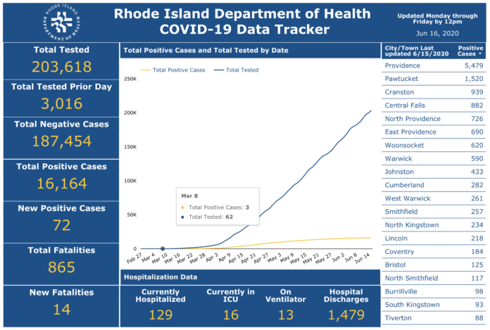 THERE WERE 72 new cases of COVID-19 identified in Rhode Island on Monday. / COURTESY R.I. DEPARTMENT OF HEALTH