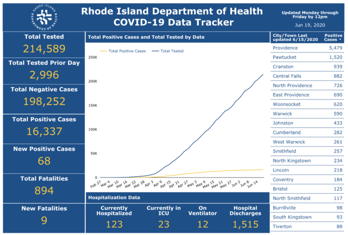 DEATHS DUE to COVID-19 in the state have totaled 894 to date. / COURTESY R.I. DEPARTMENT OF HEALTH