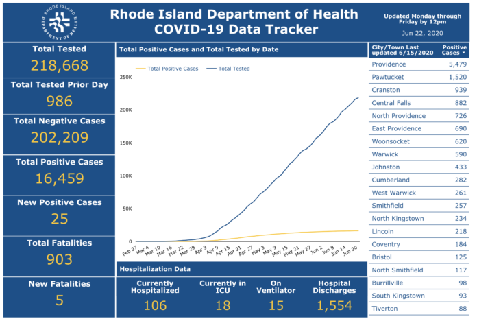 DEATHS DUE to COVID-19 in Rhode Island passed 900 over the weekend. / COURTESY R.I. DEPARTMENT OF HEALTH