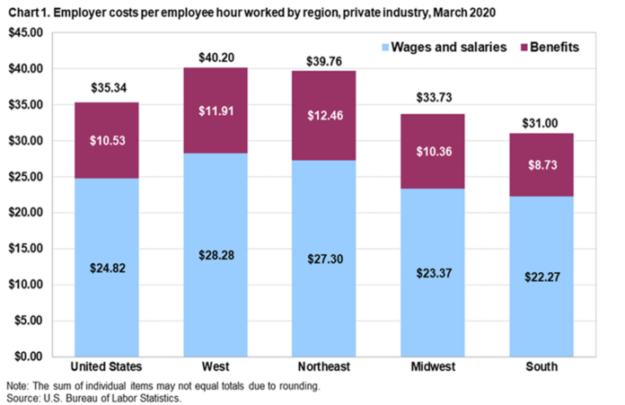 NEW ENGLAND employer costs per employee per hour were higher than both the U.S. average and the Northeast region average in March. / COURTESY BUREAU OF LABOR STATISTICS