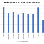 THERE WERE 99 bankruptcy filings in Rhode Island in June, four of which were business filings. / PBN GRAPHIC/CHRIS BERGENHEIM