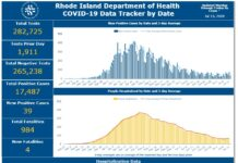 CASES OF COVID-19 in Rhode Island increased by 175 over the weekend. / COURTESY R.I. DEPARTMENT OF HEALTH