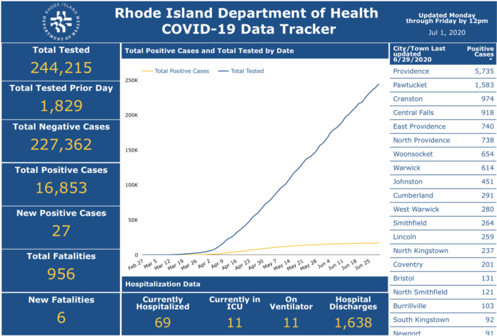 DEATHS DUE to COVID-19 in Rhode Island have totaled 956 to date. / COURTESY R.I. DEPARTMENT OF HEALTH