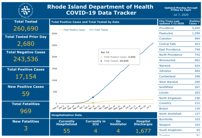 CASES OF COVID-19 in Rhode Island have totaled 17,154 to date. / COURTESY R.I. DEPARTMENT OF HEALTH