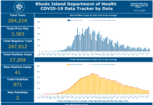 REPORTED DEATHS DUE to COVID-19 in Rhode Island have reached 971. / COURTESY R.I. DEPARTMENT OF HEALTH
