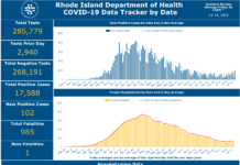 CASES OF COVID-19 in Rhode Island increased by 102 day to day. / COURTESY R.I. DEPARTMENT OF HEALTH