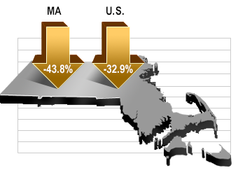 MASSACHUSETTS GDP declined at a 43.8% annualized rate in the second quarter, outpacing national declines. / COURTESY MASSBENCHMARKS