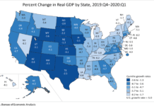 RHODE ISLAND'S GDP declined at a 6.2% annualized rate in the first quarter, the seventh-sharpest contraction of all states in the country. / COURTESY BUREAU OF ECONOMIC ANALYSIS