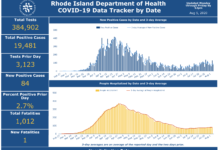 CASES OF COVID-19 in Rhode Island increased by 84 on Tuesday. / COURTESY R.I. DEPARTMENT OF HEALTH
