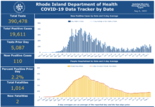 CASES OF COVID-19 increased by 110 on Wednesday. / COURTESY R.I. DEPARTMENT OF HEALTH