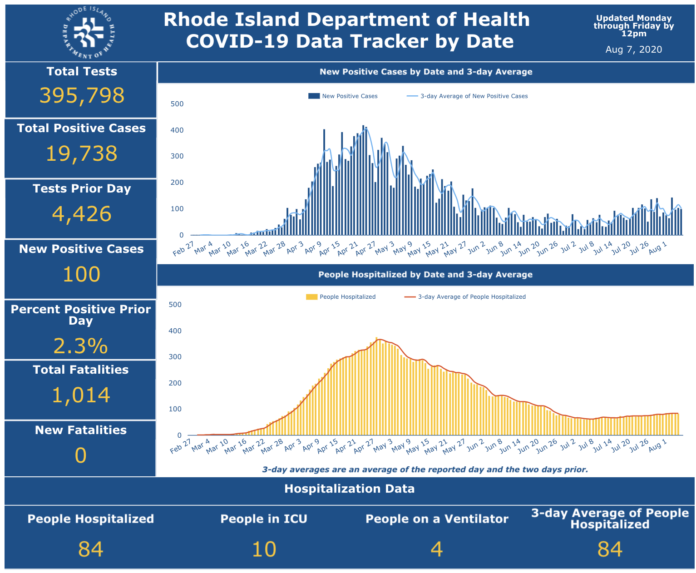 CASES OF COVID-19 increased by 100 on Thursday. / COURTESY R.I. DEPARTMENT OF HEALTH