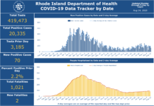 CASES OF COVID-19 IN ROHDE ISLAND increased by 70 on Thursday. / COURTESY R.I. DEPARTMENT OF HEALTH