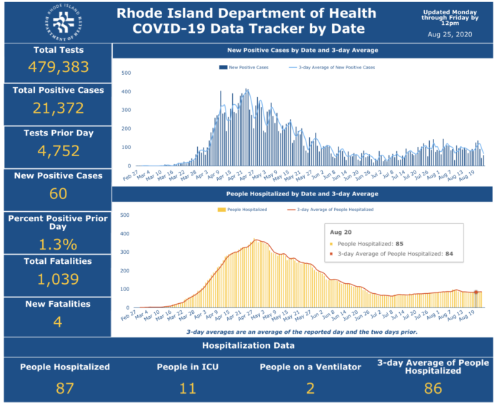 CASES OF COVID-19 in Rhode Island increased by 60 on Monday. / COURTESY R.I. DEPARTMENT OF HEALTH