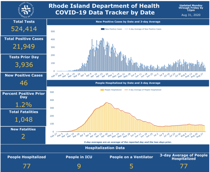 CASES OF COVID-19 increased by 167 from Aug. 28 through Sunday. / COURTESY R.I. DEPARTMENT OF HEALTH