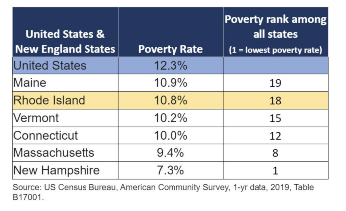 RHODE ISLAND had the second highest poverty rate in New England in 2019. / COURTESY ECONOMIC PROGRESS INSTITUTE