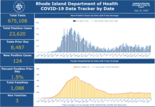 CASES OF COVID-19 in Rhode Island increased by 124 on Thursday, the highest daily case total since Aug. 26. / COURTESY R.I. DEPARTMENT OF HEALTH