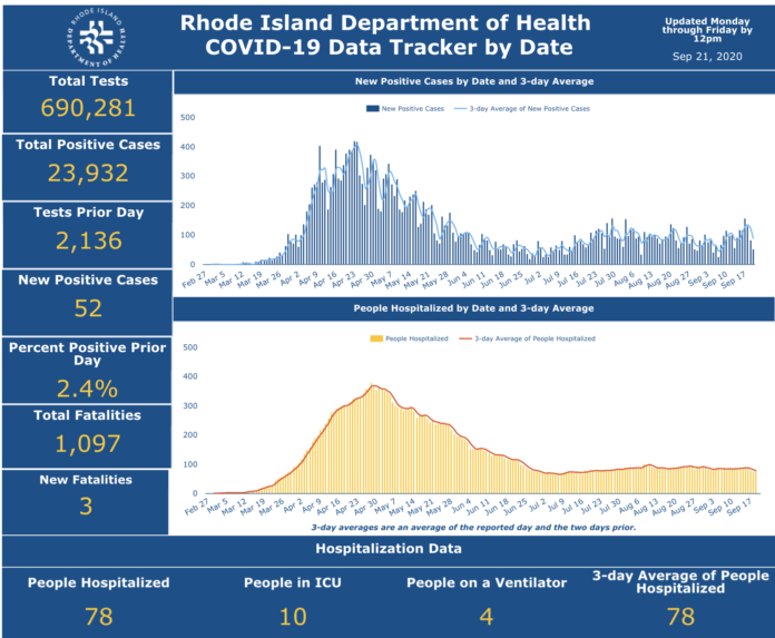 CASES OF COVID-19 in Rhode Island increased by 264 from Friday through Sunday. / COURTESY R.I. DEPARTMENT OF HEALTH