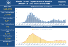 CASES OF COVID-19 in Rhode Island rose by 92 on Monday. / COURTESY R.I. DEPARTMENT OF HEALTH
