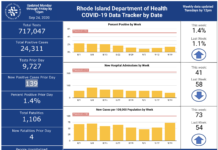 THERE WERE 139 positive COVID-19 test results logged in Rhode Island on Wednesday. / COURTESY R.I. DEPARTMENT OF HEALTH