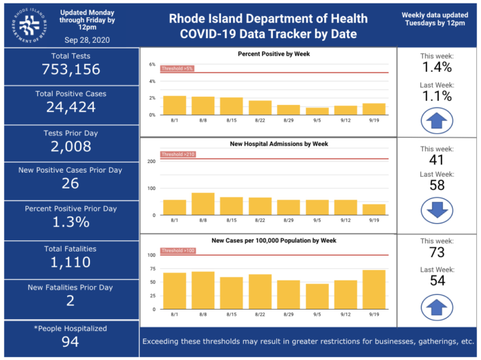 THE R.I. DEPARTMENT of Health announced 243 more cases of COVID-19 in the state since the department's last update on Sept. 25. / COURTESY R.I. DEPARTMENT OF HEALTH