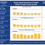 CASES OF COVID-19 in Rhode Island increased by 131 on Monday. / COURTESY R.I. DEPARTMENT OF HEALTH